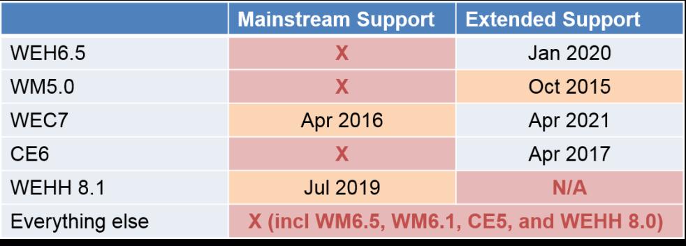 WMCEsupport2015